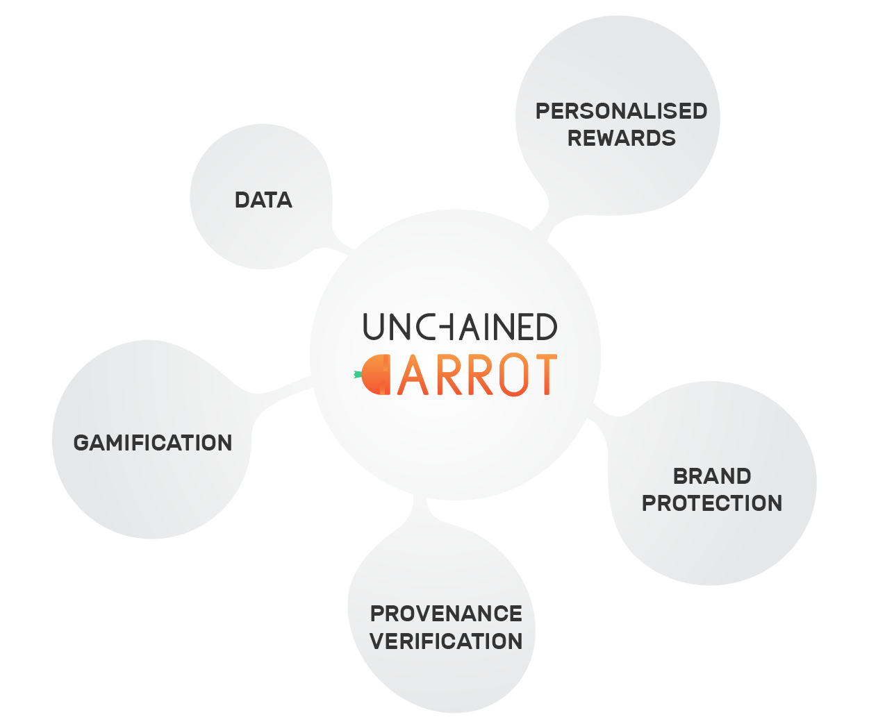 unchained carrot_logo-07