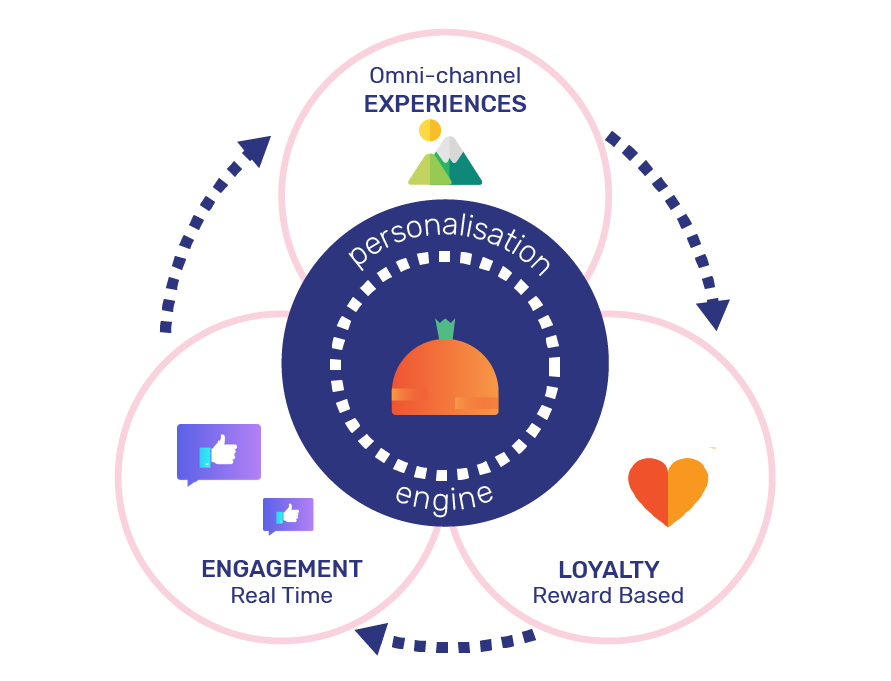 Unchained Carrot-Making rewards more valuable- omnichannel solutions